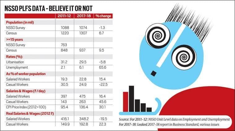 A statistical embarrassment | The Indian Express
