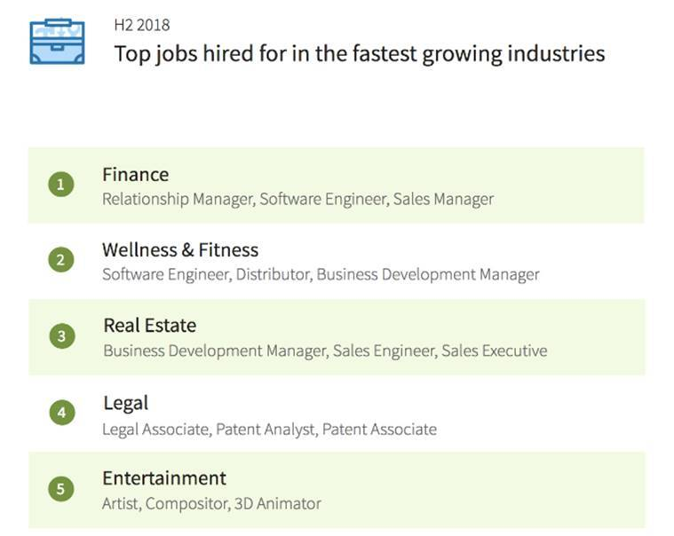 In terms of destination, NCR (Delhi, Gurgaon, Noida), Bengaluru and Hyderabad are top hiring cities.