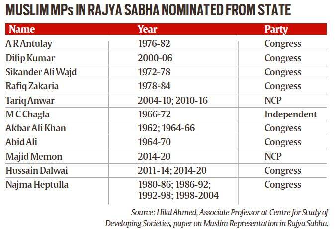 Maharashtra: Of 566 MPs elected from state since '60s, only
