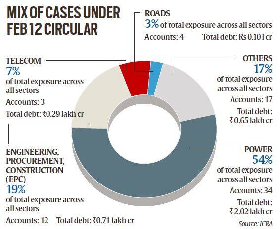 Explained: Why SC order on RBI's controversial 'February 12 circular' matters