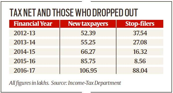 In 2016-17, tax data also shows a sharp drop of more than 33 lakh TDS (tax deducted at source) deductees, who did not file returns in the past.