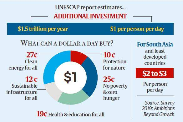 To achieve development goals, Asia-Pacific countries need to spend .5 tn/yr: UN report