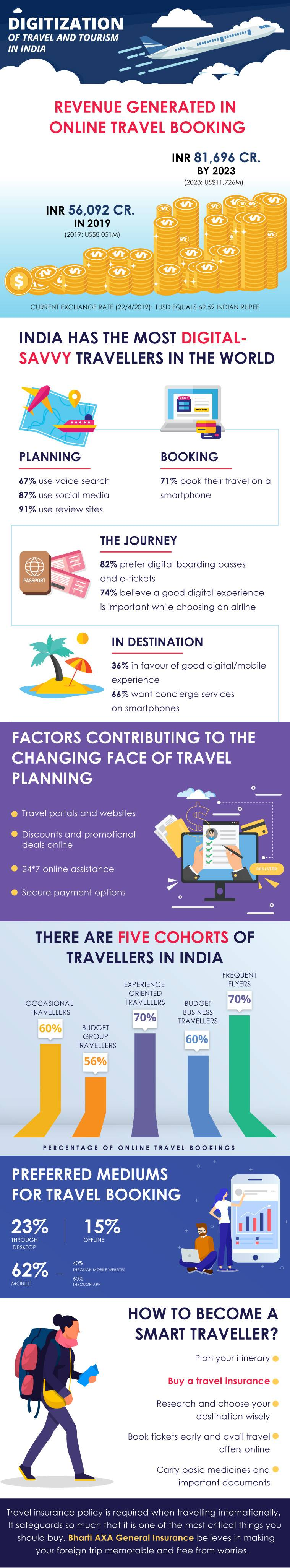 Digitization of travel and tourism in India