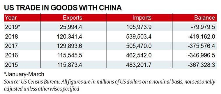 Explained: The US-China trade war, and its impact on India