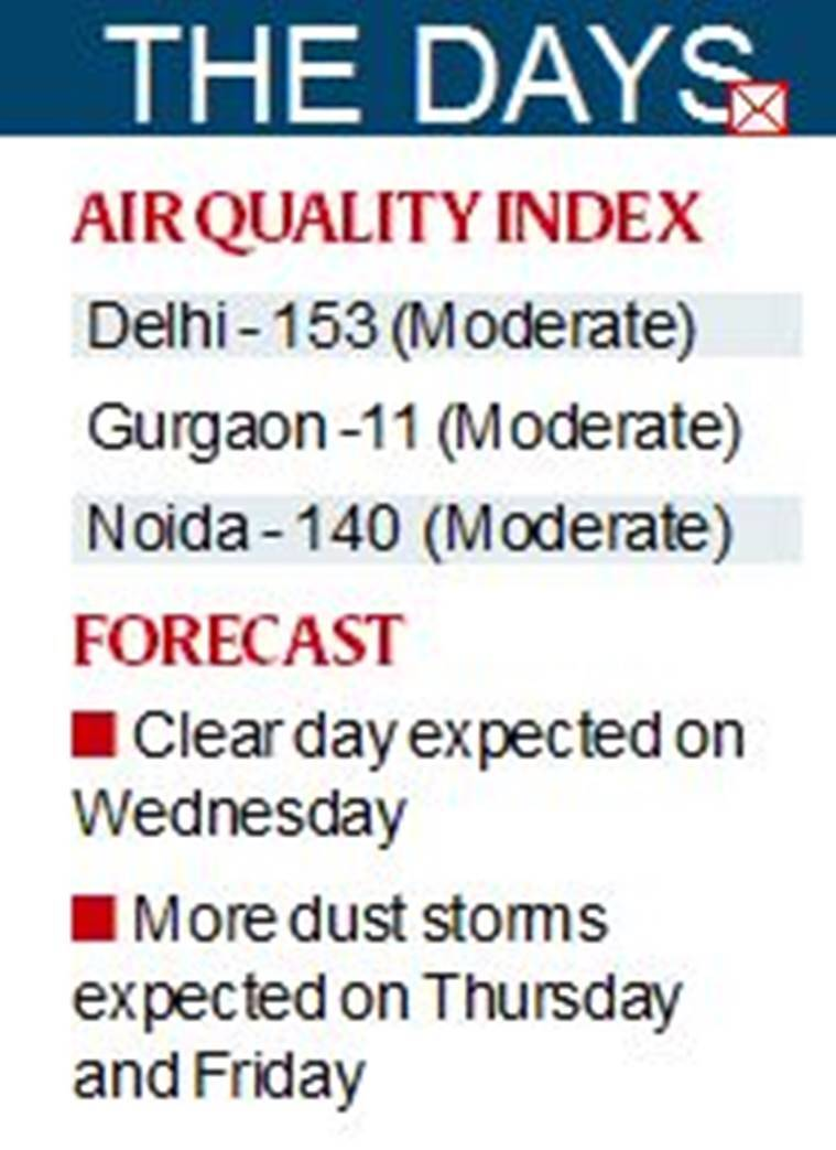 After rain brought relief to Delhi, pollution dips, stubble burning still a worry
