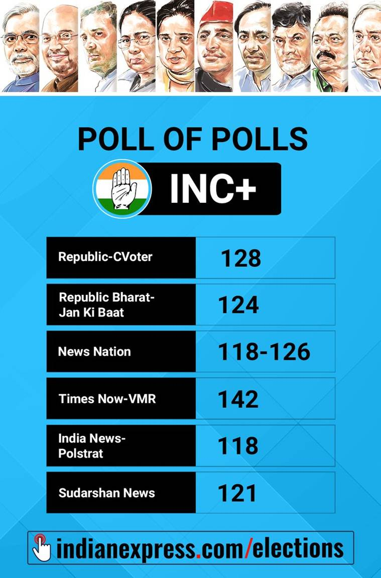 All exit polls point to return of NDA | Elections News, The