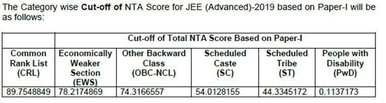 jee advanced, jee advanced 2019, jee advanced exam date, jee advanced 2019 syllabus, jee advanced exam date, jee advanced 2019 exam date, jee advanced application form, jee advanced application, jee advanced form, jee advanced apply online