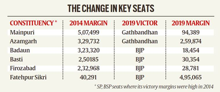 UP election results: Margins, vote-share indicate BSP-SP alliance's arithmetic fell flat