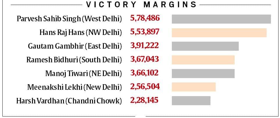 election result, election results, election results 2019, bjp lok sabha election results, election results online, lok sabha election, lok sabha election results, election news, lok sabha election result 2019, bjp, congress, AAP