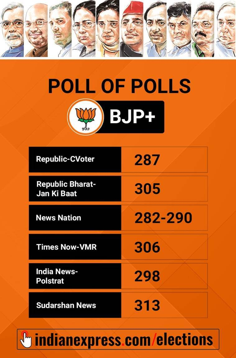 exit poll results, exit poll BJP win, poll predictions, lok sabha elections 2019, lok sabha election results, election news, BJP, NDA, Indian express