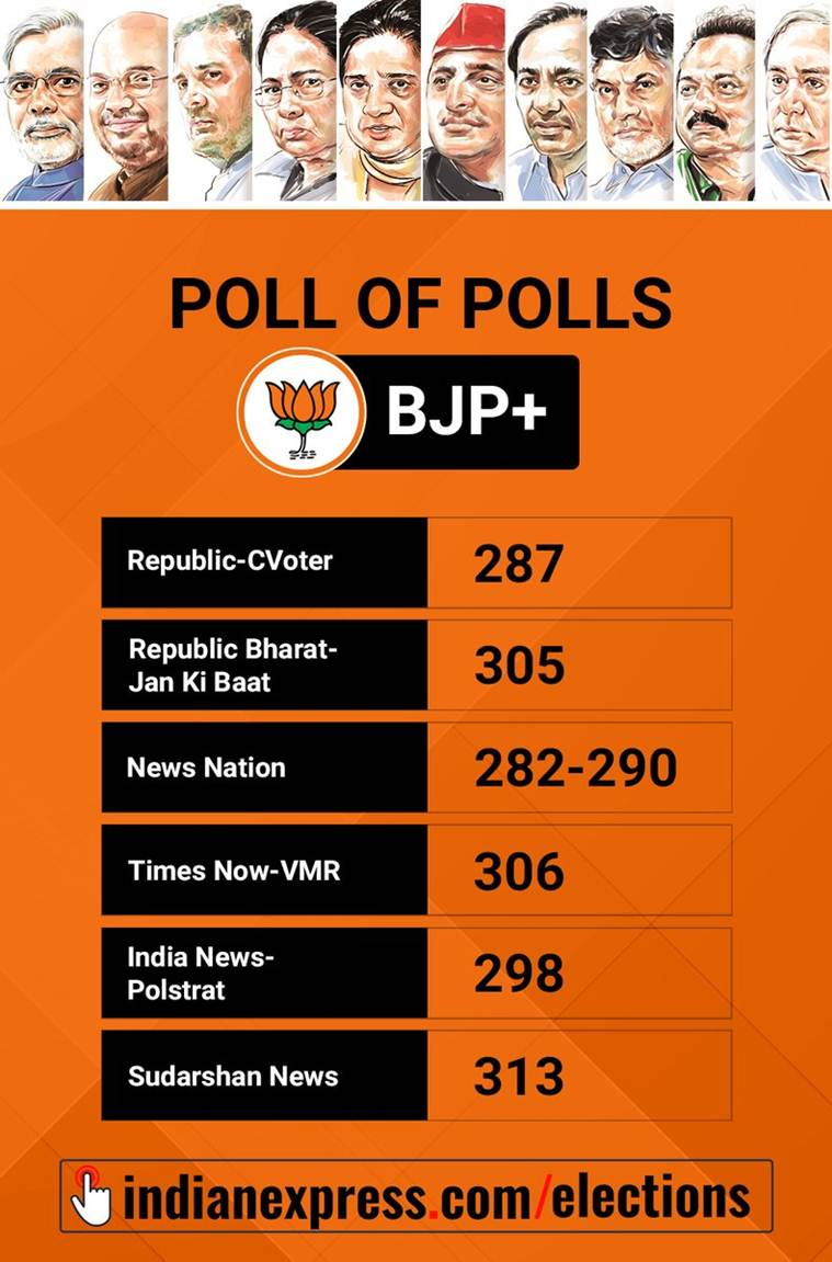 exit poll results, exit poll BJP win, lok sabha election results