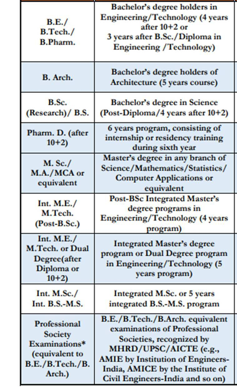 gate, gate 2020, gate application form iit delhi, gate exam date, gate 2020 form online, gate.iitd.ac.in, gate exam pattern, gate eligibility, graduate aptitute test for engineers, education news