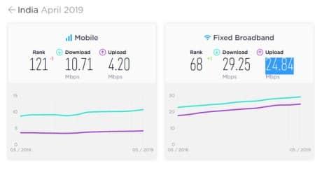 Ookla speedtest, Speedtest India, India mobile ranking, India mobile network, India mobile speeds, India Ookla mobile speeds, Ookla mobile speeds India, Ookla mobile india speed test