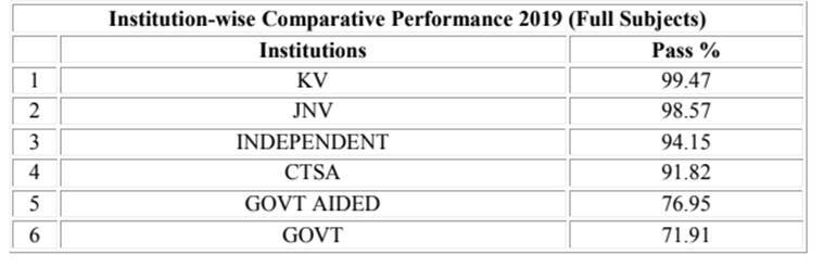 CBSE Class 10th result 2019: List of CBSE Class 10 toppers
