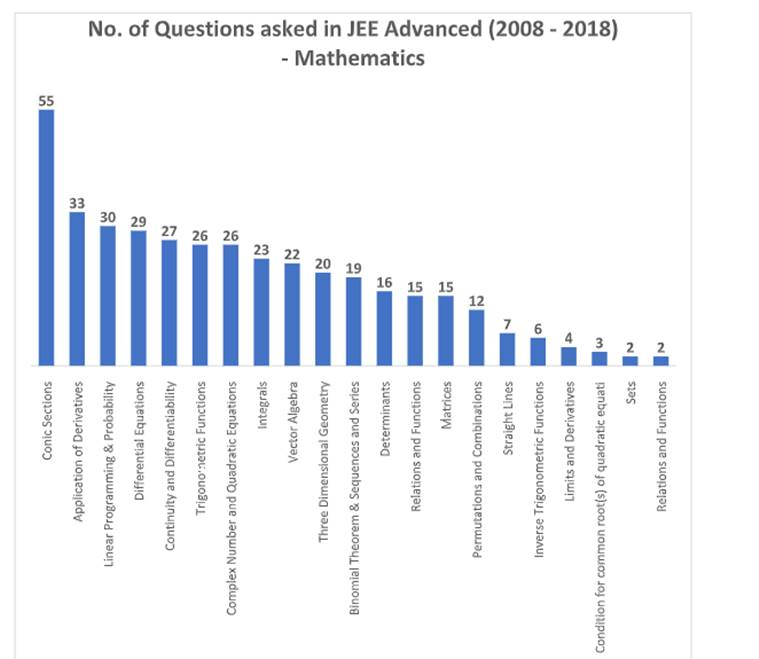 JEE Advanced 2019: Most frequently asked topics in past 10 years
