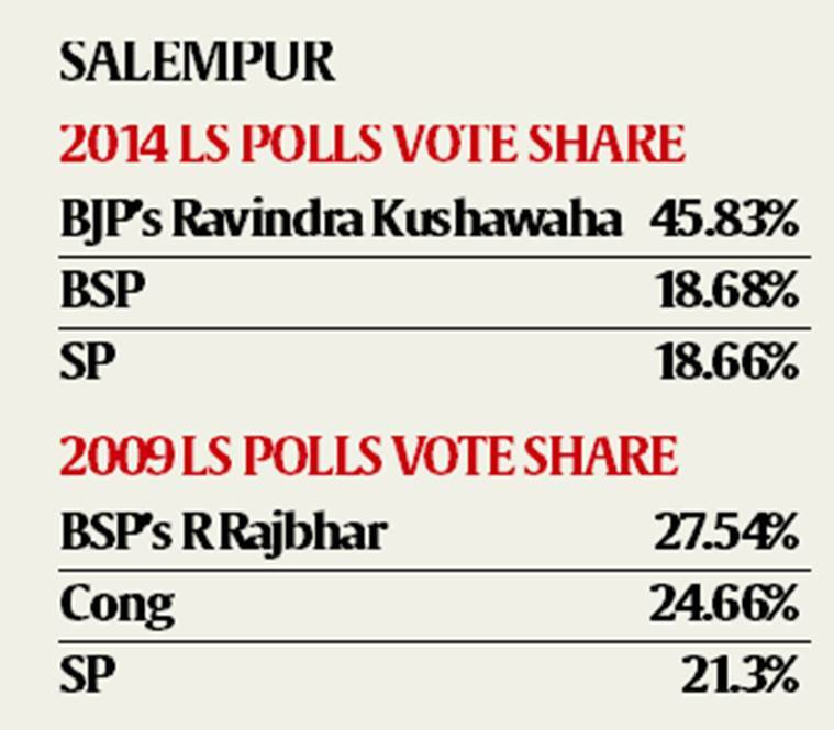 UP's Salempur: In once socialist bastion, Modi's name trumps all caste calculations