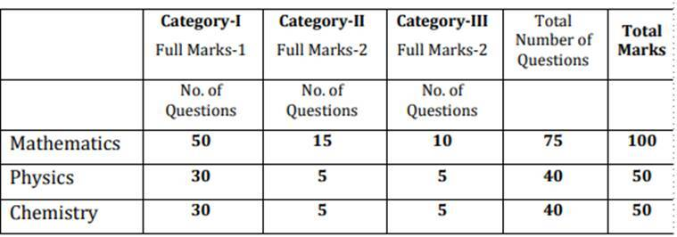 WBJEE 2019 today: From important instructions to marking scheme