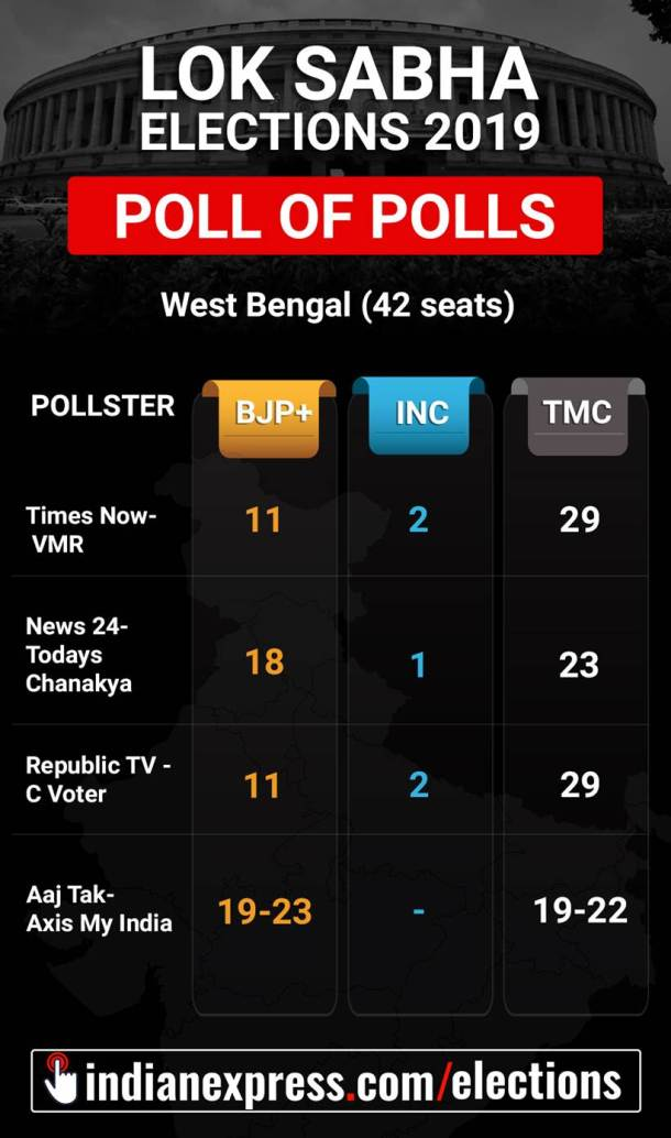 Exit poll, Exit poll 2019, Lok Sabha elections 2019, 2019 Lok Sabha elections, Elections 2019 exit polls, exit poll 2019, BJP Exit poll, Exit polls BJP, Congress Exit Poll, Exit polls Congress, Exit poll up, up exit poll, exit poll pictures, indian express