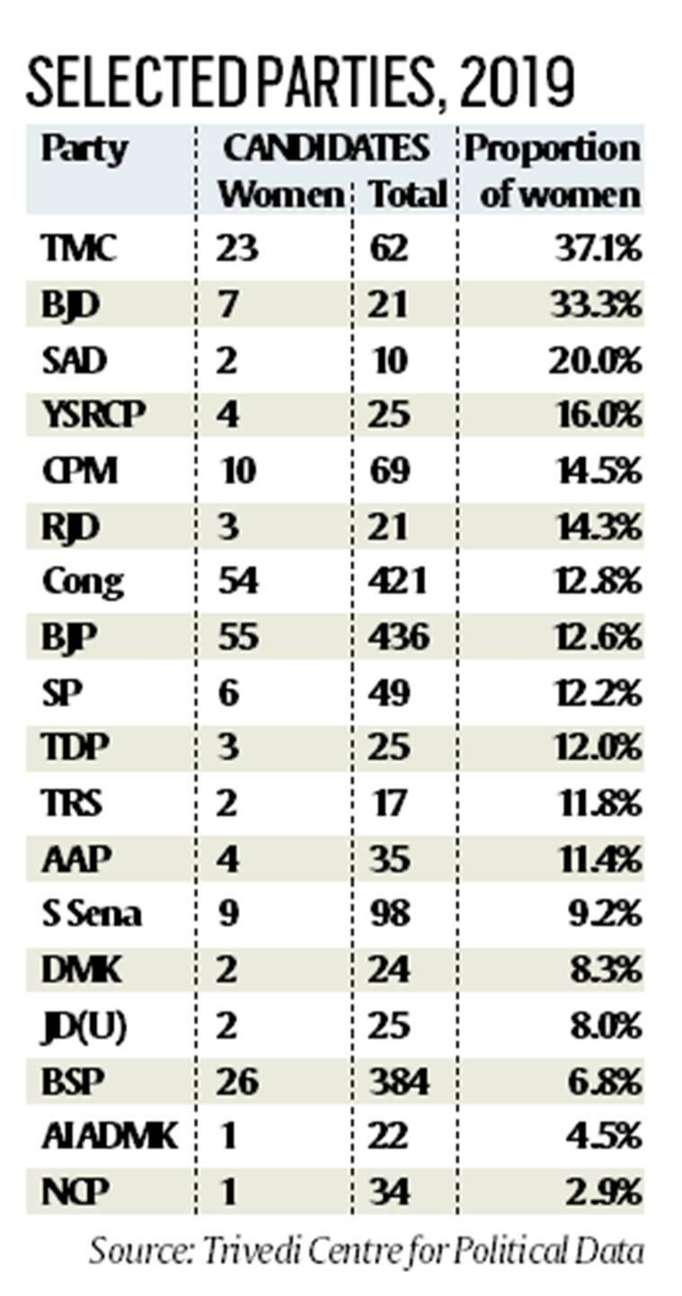 Telling numbers: A few more women candidates than in last Lok Sabha polls, still just 8.8%