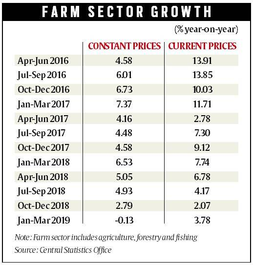 food inflation, inflation, wpi index, inflation up, food inflation up, indian farmers, food prices, irrigation, farmer subsidy, price instability inflation, indian economy, indian express