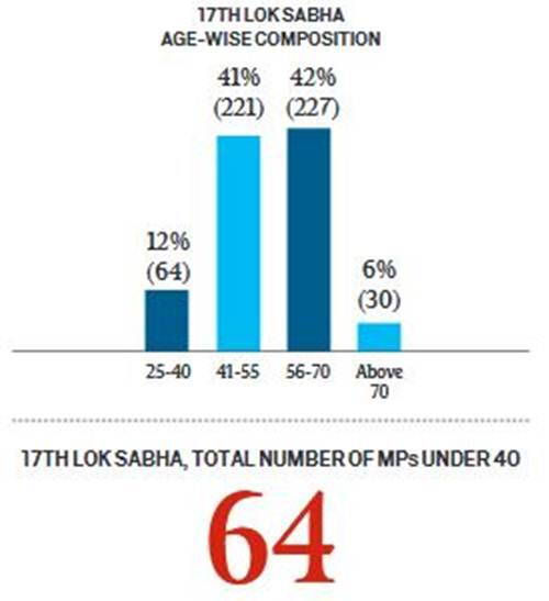 Youth Parliament: What it means to have 64 MPs aged below 40?