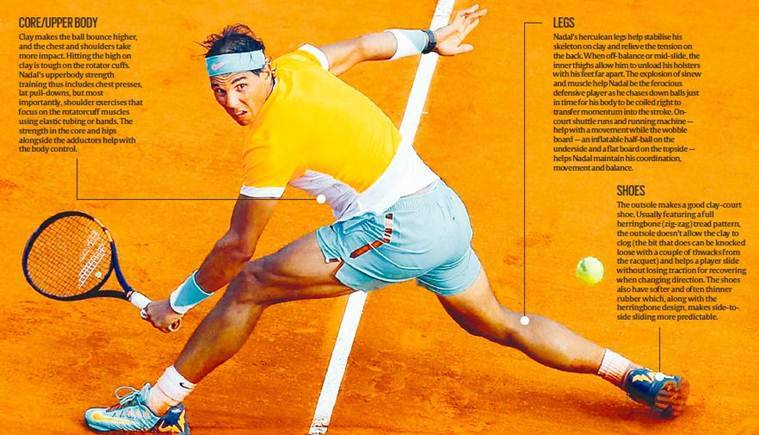 French Open 2019 Rafa Nadal And The Science Of Sliding On Clay Sports News The Indian Express