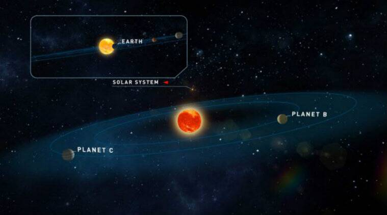 Two Earth-like planets discovered around dwarf star