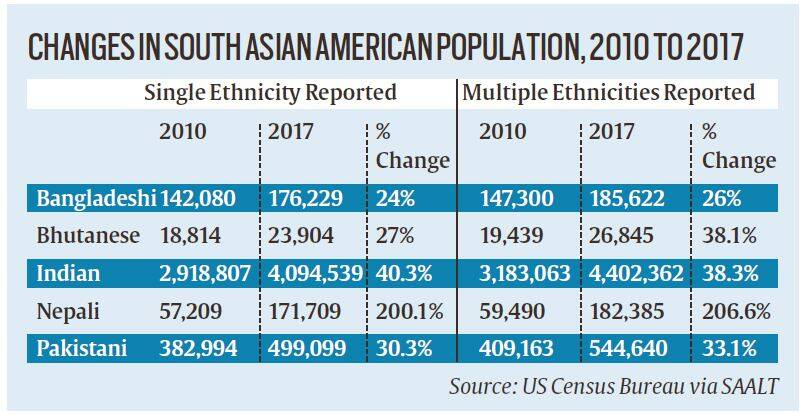 Telling Numbers: Indian population in US up 38% in 7 years