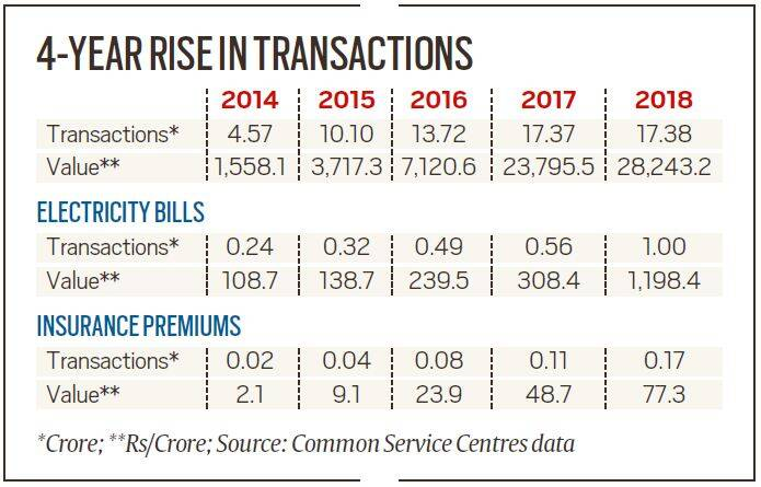 Online payment of bills: Four-fold surge in rural and semi