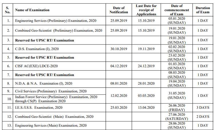 UPSC Exam Calendar 2020: Civil Services prelims on May 31