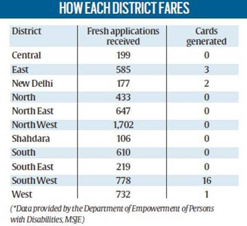 unique disability id 23 lakh disabled people in delhi