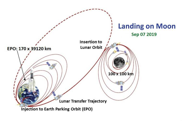 chandrayaan, chandrayaan 2, chandrayaan-2, chandrayaan 2 launch, chandrayaan land, chandrayaan launch date, chandrayaan journey, india chandrayaan 2, isro