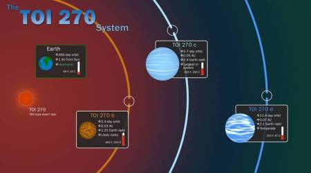 Exoplanets, Three new planets, neighbourhood star, three new worlds, new planets discovered, tech news, science news, Indian Express