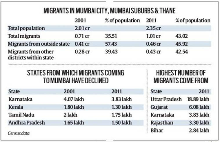 migrants in mumbai, migrant workers in mumbai, migrants in thane, migrant workers in thane, migrants in maharashtra, maharashtra migrants, mumbai migrants, mumbai news, Indian Express