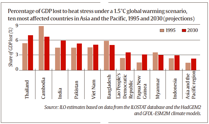 global warming, global warming effect on jobs, jobs in india, productivity, heat stress, temperature, high temperatures, humidity, indian express