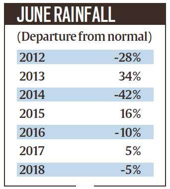 Late monsoon: 33% deficit in June, highest in five years