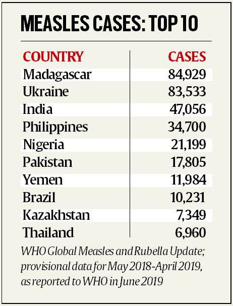 measles, measles rubella, measles Rubella virus, children at risk, health, india measles, india measles vaccine, India measles cases, sri lanka, sri lanka measles, world health organisation, Indian express