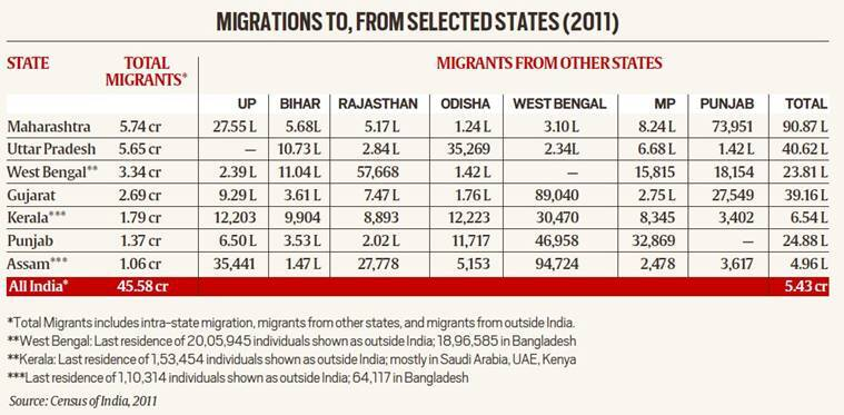 What data from Census 2011 show on migrations