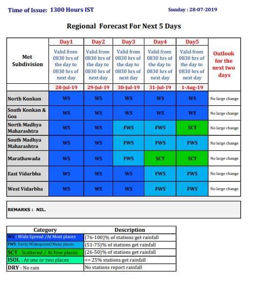 Mumbai Rains, Weather Forecast Today Live News Updates