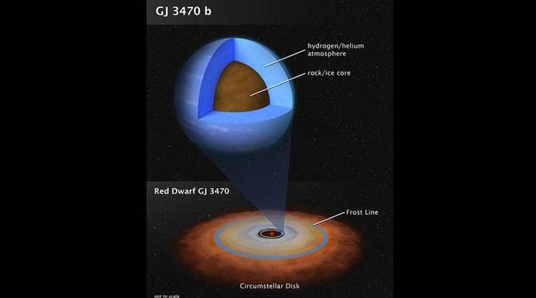 NASA, mid size planet, NASA new mid size planet, mid size planet reveal, planet reveal NASA, science news, tech news, indian express