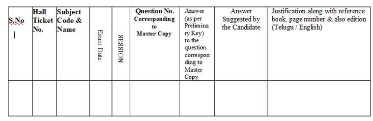 TSCGPET answer key, response sheet released: How to download