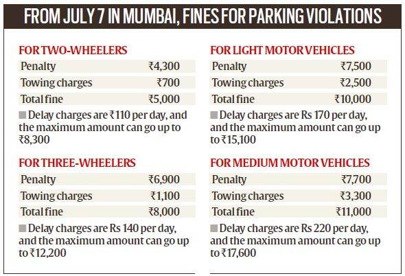 mumbai parking lot, Parking, Parking fine, Parking crisis, Mumbai parking, BMC, Mumbai, Mumbai parking fees, mumbai news, Indian Express