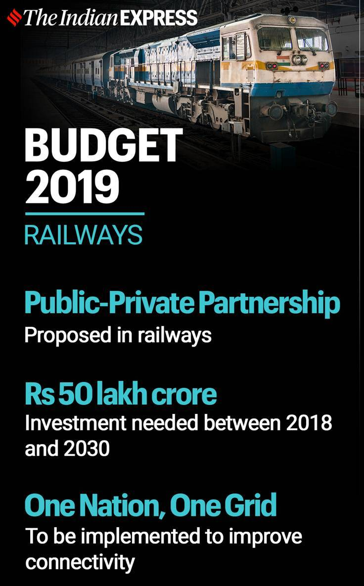 indian railways, piyush goyal, railways minister, railways privatisation, lok sabha, monsoon session, railways modernisation