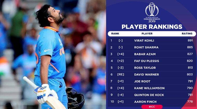 Rohit Sharma rankings