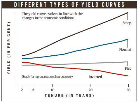 Explained Bonds Yields And Inversions Explained News The Indian Express