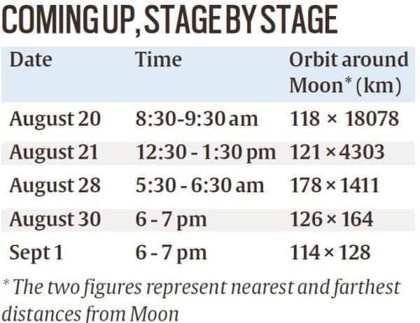 Explained: Milestone for ISRO's Chandrayaan-2, Moon in sight