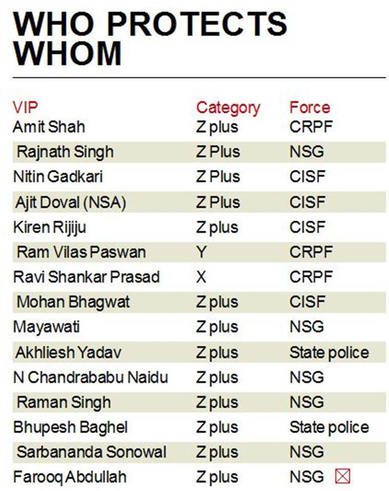 Special Protection Group, SPG protection list 2019, vip security cover, z plus category protection list, NSG commandos, manmohan singh security