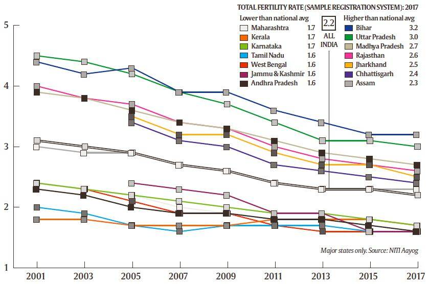 Explained: What fertility rate data show
