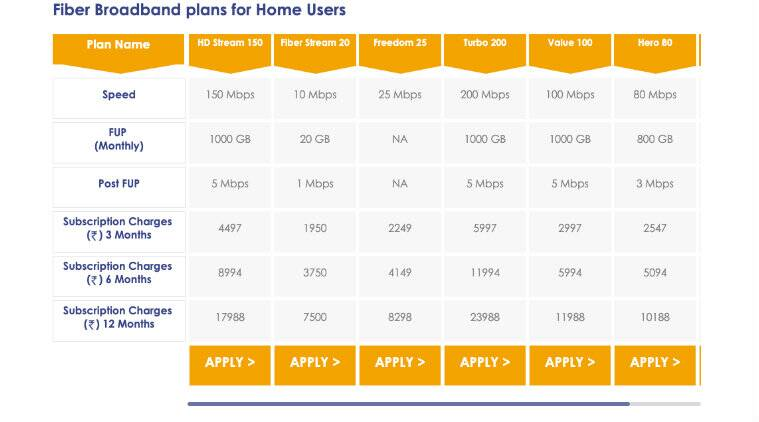 Hathway cuts broadband plan prices, now start at Rs 699