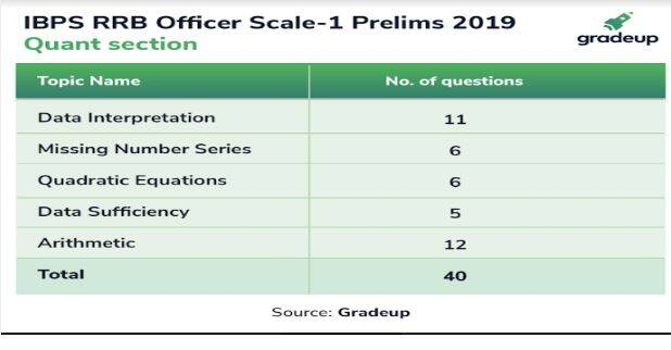 IBPS RRB Officer scale 1 prelims 2019, IBPS RRB Prelims, IBPS RRB Prelims analysis, IBPS RRB Prelims exam analysis, IBPS RRB Prelims Analysis, IBPS RRB Officer scale 1 prelims Analysis, IBPS Prelims